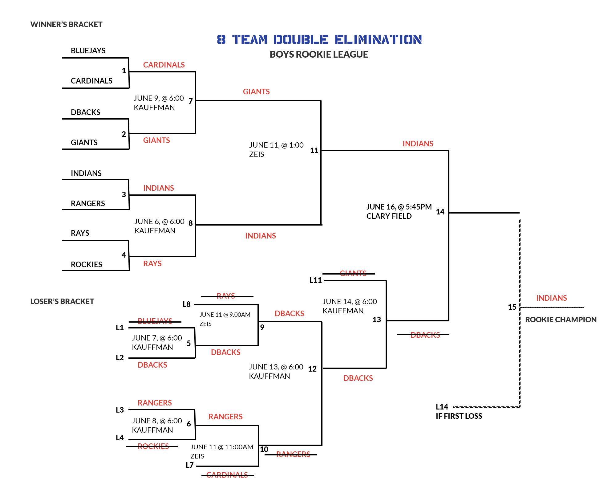 rookie-tournament-final